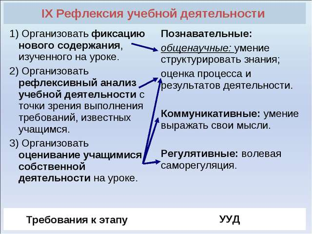 IX Рефлексия учебной деятельности  1) Организовать фиксацию нового содержани...