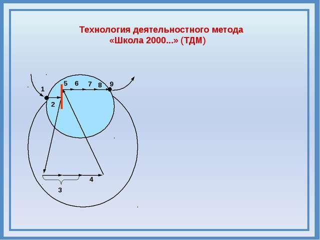 5 6 9 8 3 4 7 1 2 Технология деятельностного метода «Школа 2000...» (ТДМ)