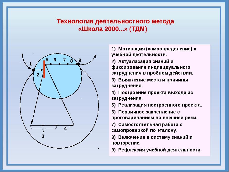 5 6 9 8 3 4 7 1 2 1) Мотивация (самоопределение) к учебной деятельности. 1) М...