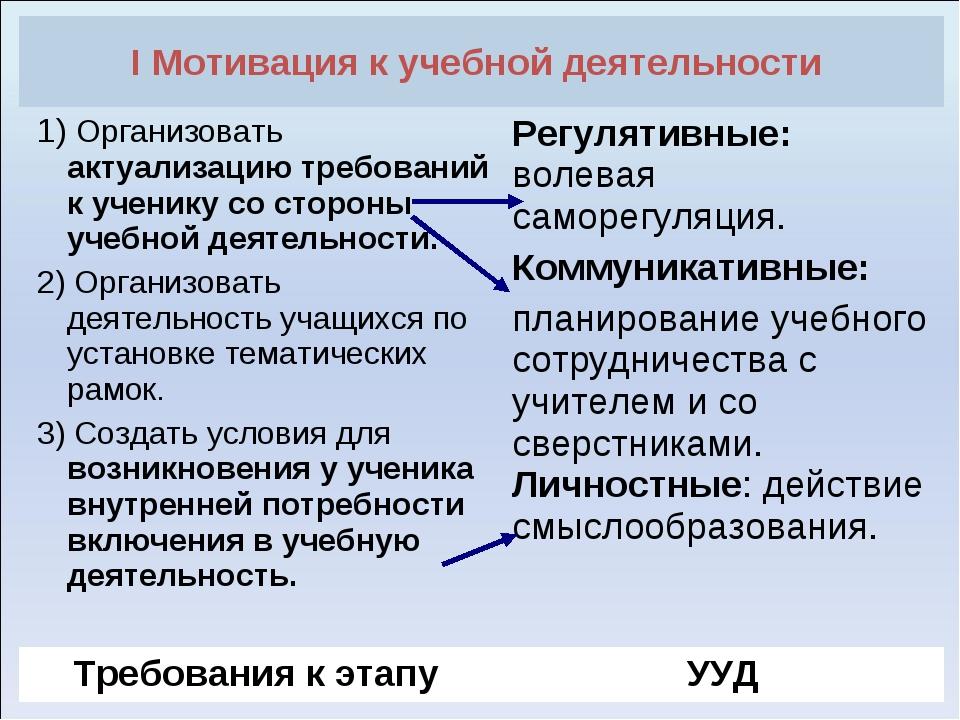 I Мотивация к учебной деятельности  1) Организовать актуализацию требований...