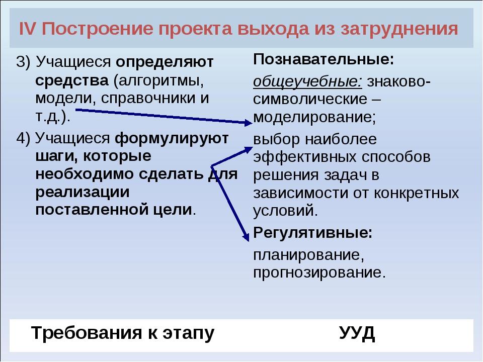 IV Построение проекта выхода из затруднения  3) Учащиеся определяют средства...