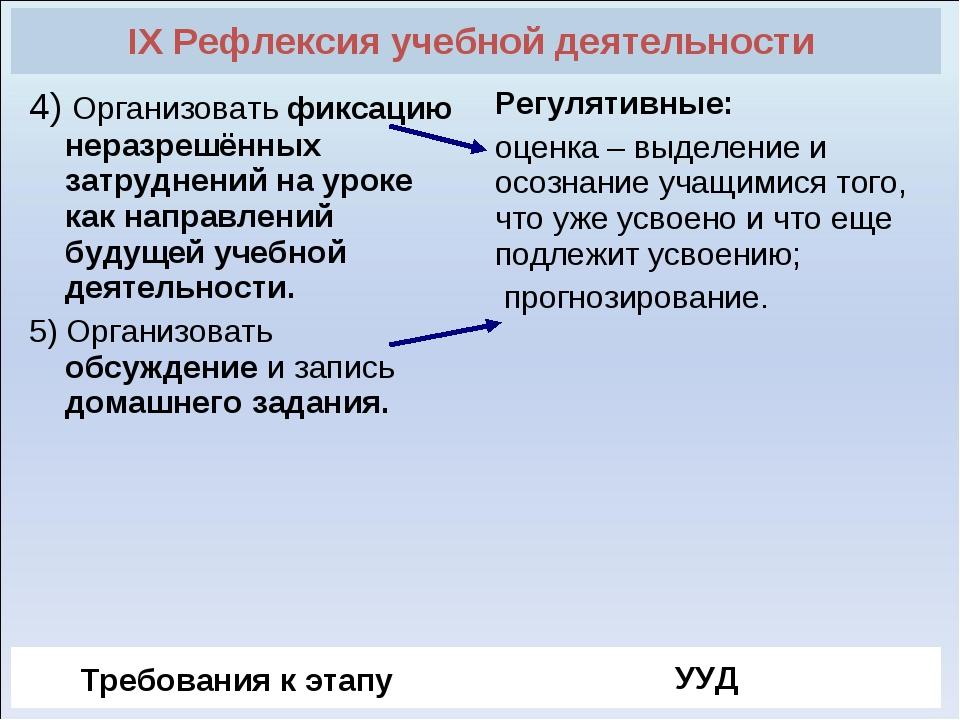 IX Рефлексия учебной деятельности  4) Организовать фиксацию неразрешённых за...
