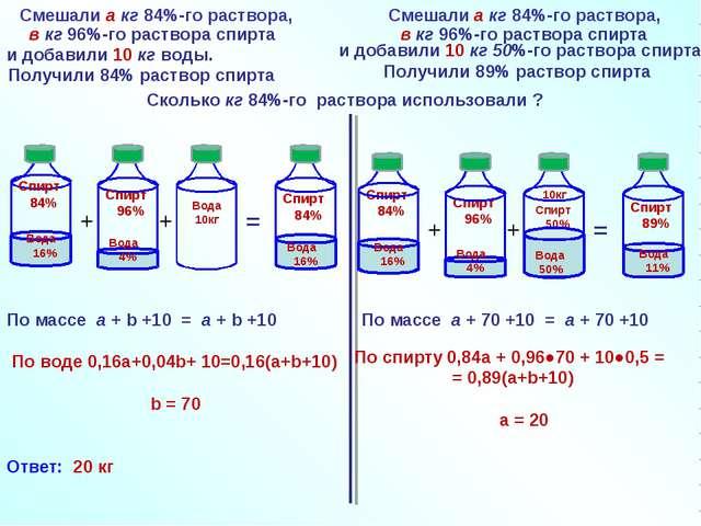 Смешали a кг 84%-го раствора, + + = По массе a + b +10 = a + b +10 По воде 0,...