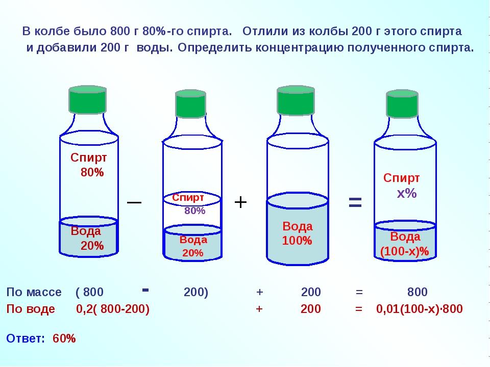 В колбе было 800 г 80%-го спирта. _ + = По массе ( 800 - 200) + 200 = 800 По...
