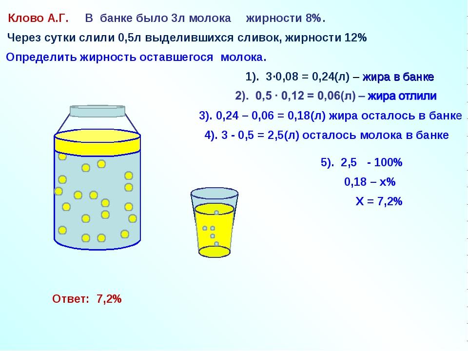Клово А.Г. В банке было 3л молока жирности 8%. 1). 3∙0,08 = 0,24(л) – жира в...