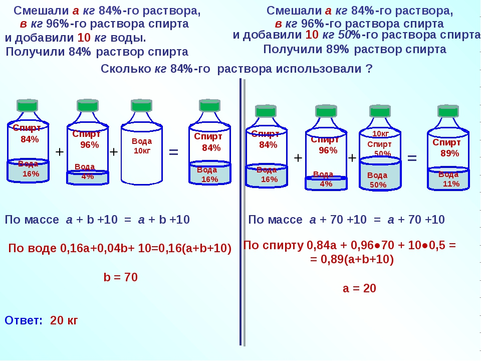 Как сделать раствор по химии - Naturapura.ru
