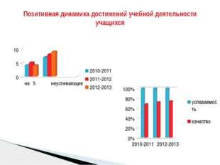 Результаты административных срезов, контрольных работ по математике и русском
