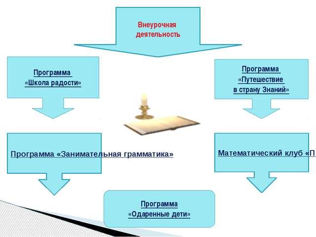 Задачи: -повышение степени самостоятельности; -расширение познавательных воз...
