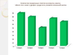 Количество правильных ответов на вопросы анкеты «Много ли я знаю о дрофе» сре