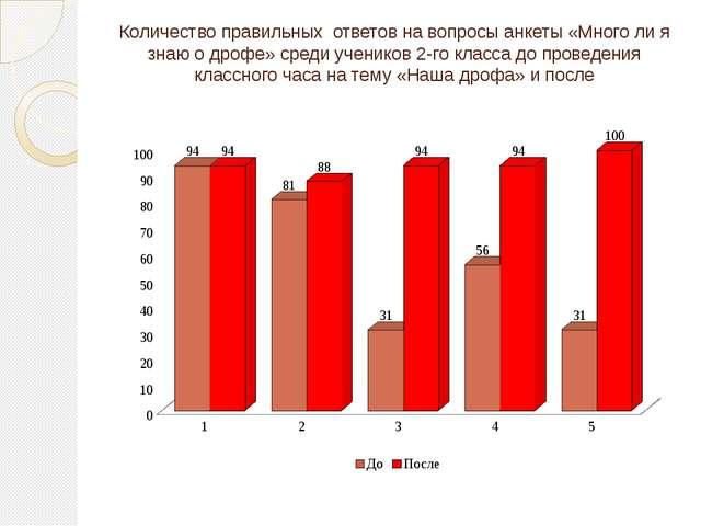 Количество правильных ответов на вопросы анкеты «Много ли я знаю о дрофе» сре...