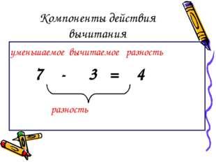 Компоненты действия вычитания уменьшаемое вычитаемое разность 7 - 3 = 4 разно