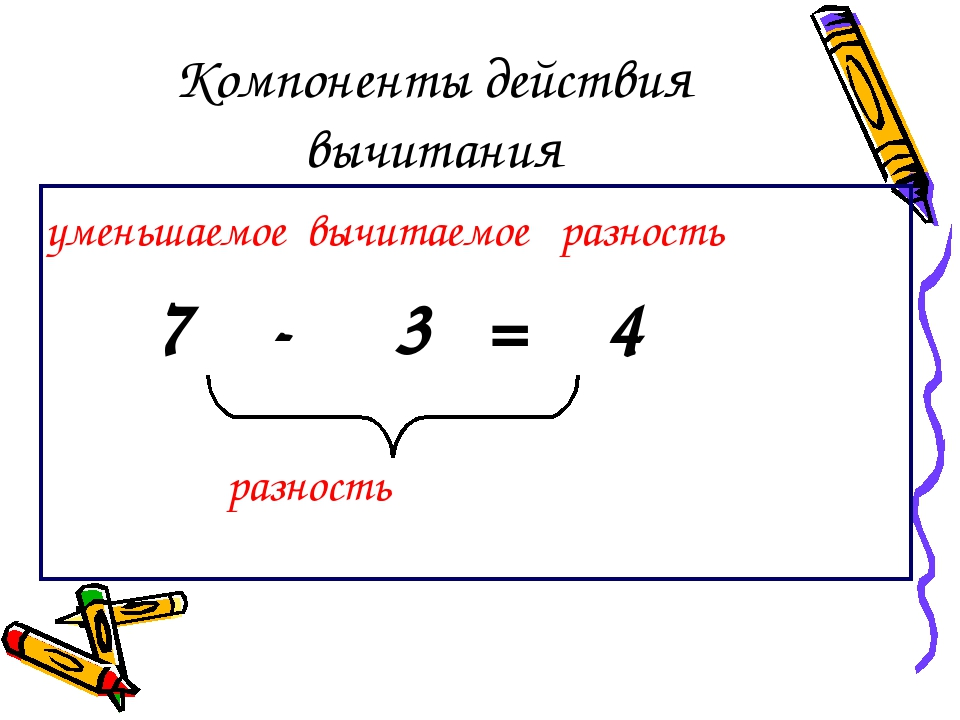 Компоненты действия вычитания уменьшаемое вычитаемое разность 7 - 3 = 4 разно...