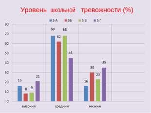 Уровень школьной тревожности (%)