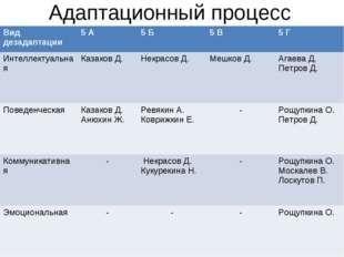 Адаптационный процесс Вид дезадаптации5 А5 Б5 В5 Г Интеллектуальная Каза