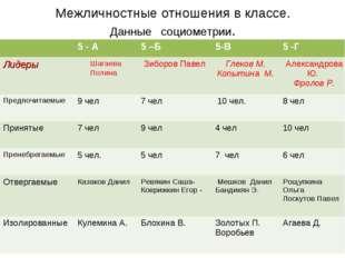 Межличностные отношения в классе. Данные социометрии. 5 - А5 –Б5-В5 -Г Ли