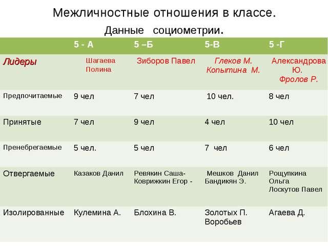 Межличностные отношения в классе. Данные социометрии. 5 - А5 –Б5-В5 -Г Ли...