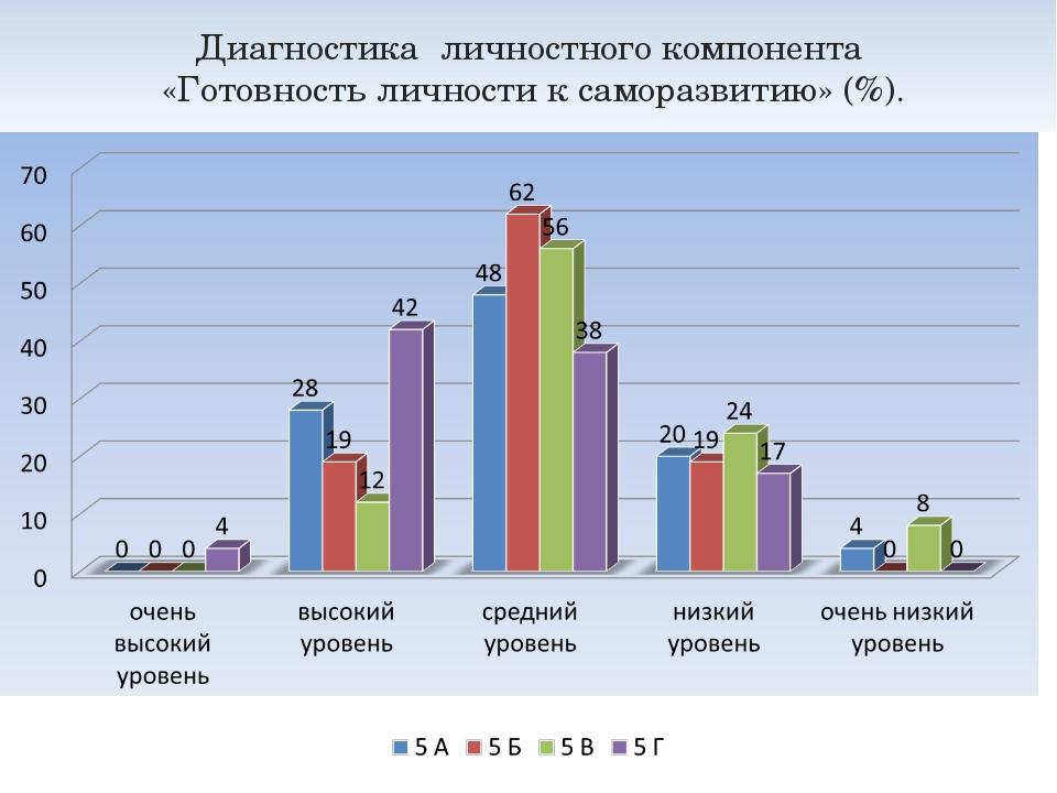 Диагностика личностного компонента «Готовность личности к саморазвитию» (%).