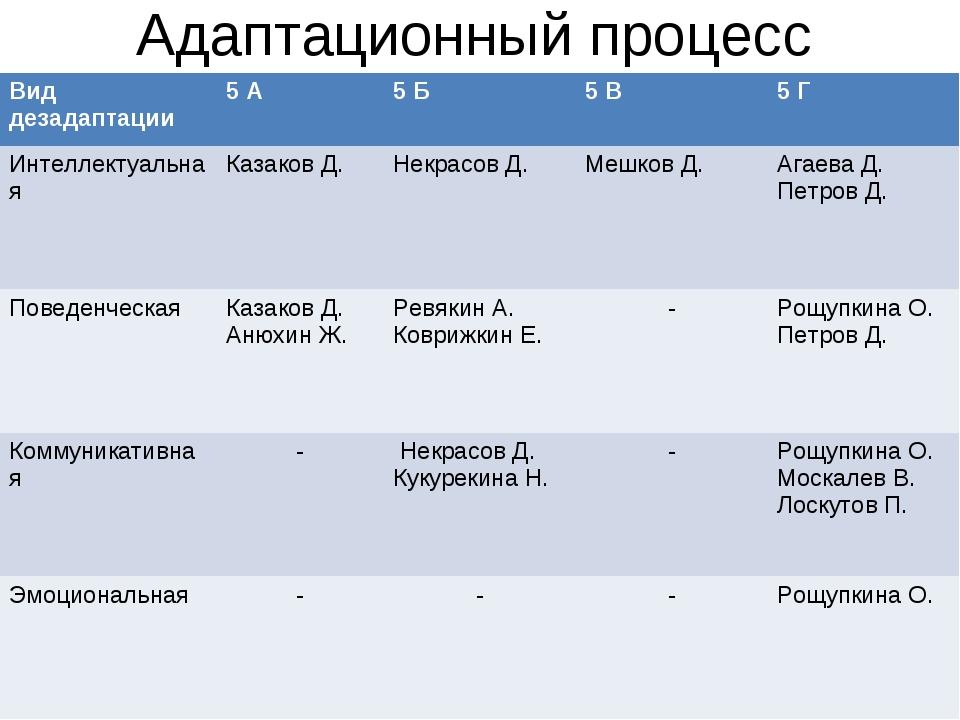 Адаптационный процесс Вид дезадаптации5 А5 Б5 В5 Г Интеллектуальная Каза...