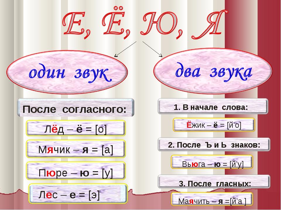 Лёд – ё = [о] Пюре – ю = [у] Лес – е = [э] 1. В начале слова: Вьюга – ю = [й'...
