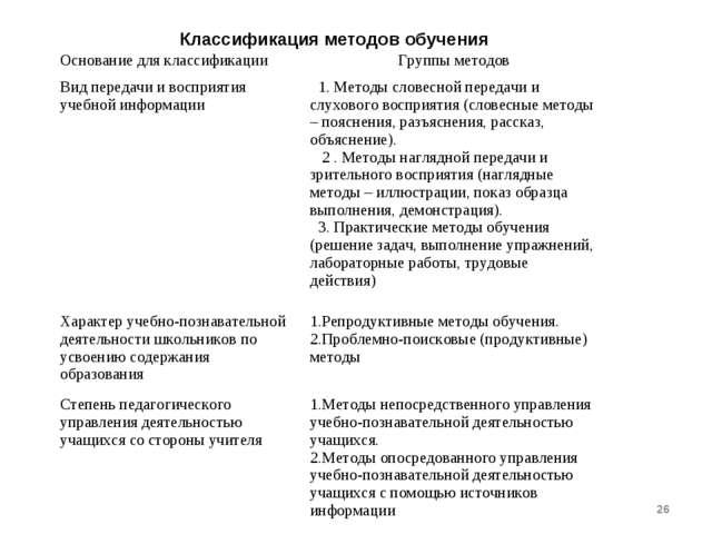 * Классификация методов обучения Основание для классификацииГруппы методов В...