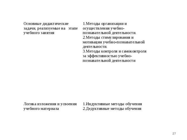 * Основные дидактические задачи, реализуемые на этапе учебного занятия Метод...
