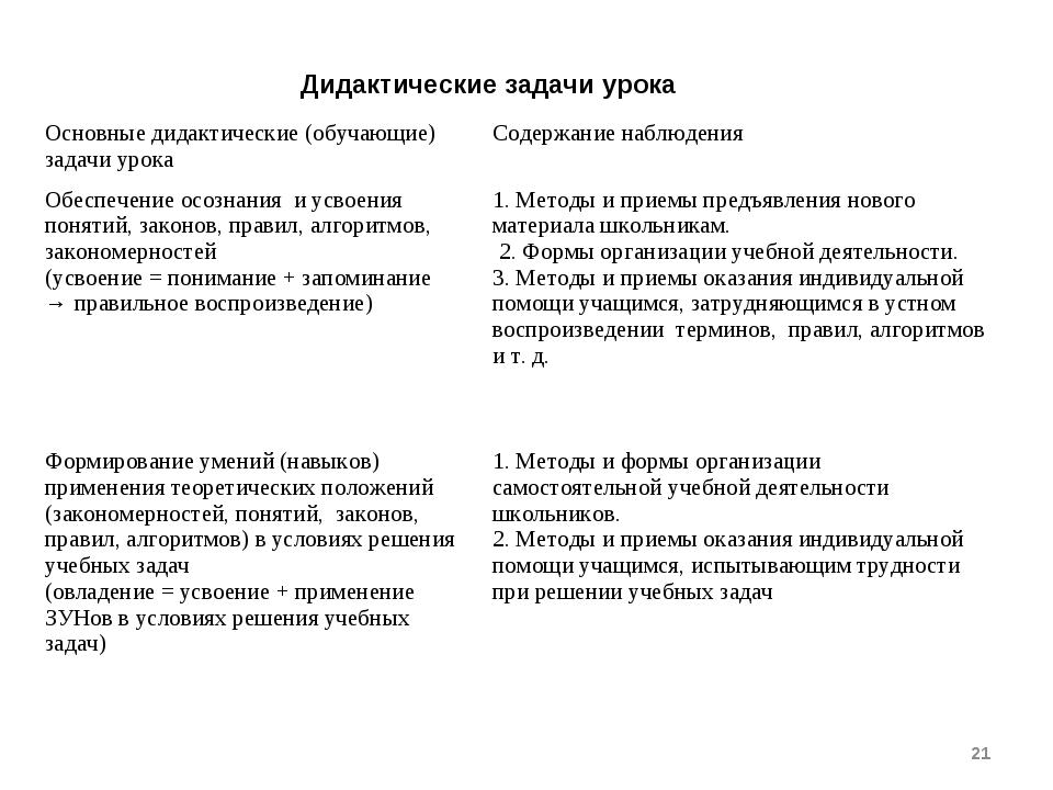 * Дидактические задачи урока Основные дидактические (обучающие) задачи урока...