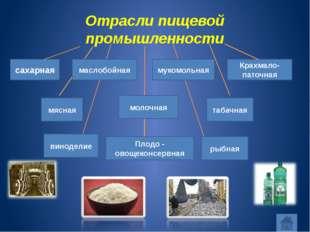 Отрасли пищевой промышленности сахарная маслобойная мукомольная Крахмало-пато