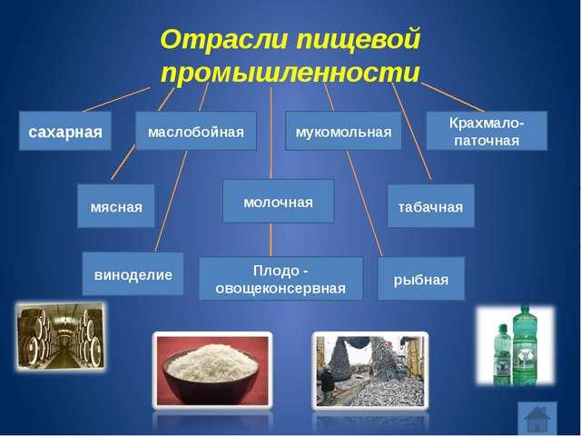 Отрасли пищевой промышленности сахарная маслобойная мукомольная Крахмало-пато...