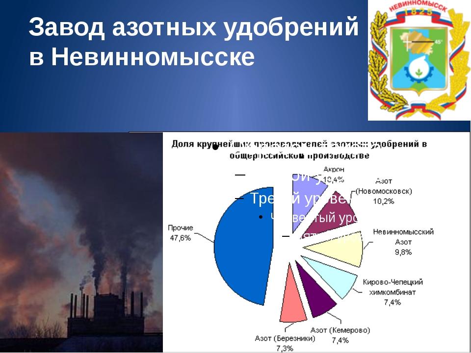 Завод азотных удобрений в Невинномысске