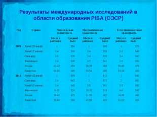 Результаты международных исследований в области образования PISA (ОЭСР) ГодС
