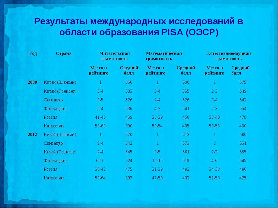 Результаты международных исследований в области образования PISA (ОЭСР) ГодС...