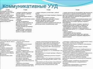 Коммуникативные УУД 1 класс2 класс3 класс4 класс Обучающийся научится: пр