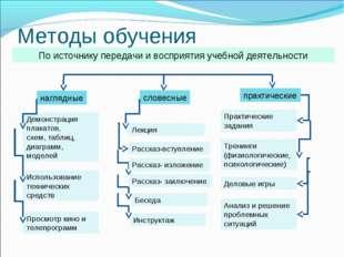 Методы обучения По источнику передачи и восприятия учебной деятельности нагля