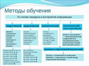 Методы обучения По логике передачи и восприятия информации индуктивный дедукт