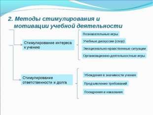 2. Методы стимулирования и мотивации учебной деятельности Стимулирование инте