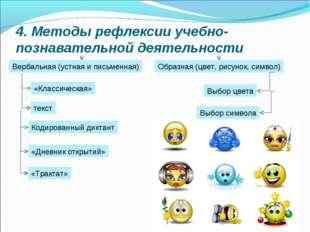 4. Методы рефлексии учебно-познавательной деятельности Вербальная (устная и п