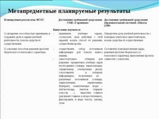 Метапредметные планируемые результаты Планируемые результаты ФГОСДостижение