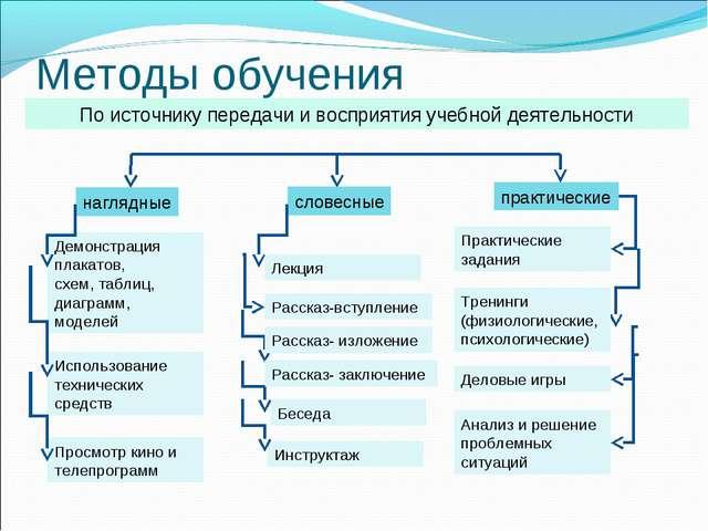 Методы обучения По источнику передачи и восприятия учебной деятельности нагля...