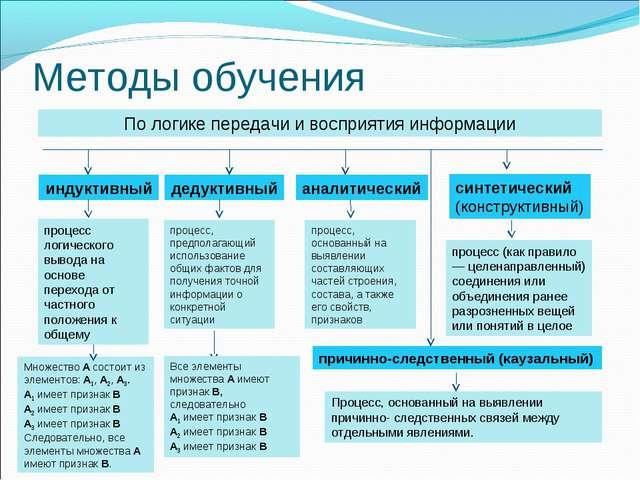 Методы обучения По логике передачи и восприятия информации индуктивный дедукт...