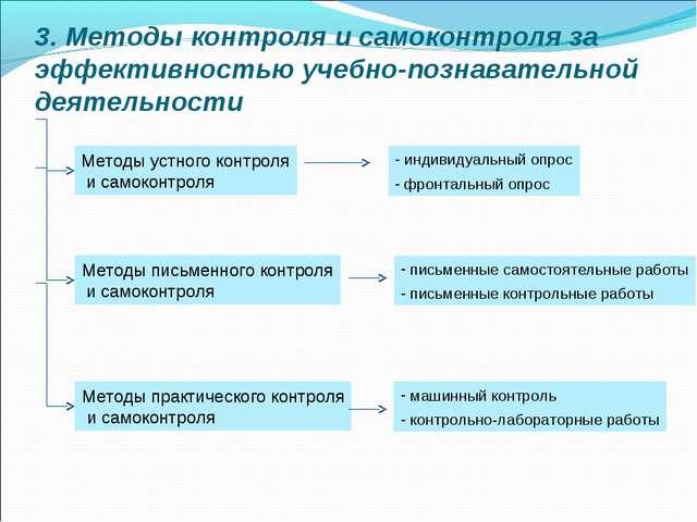 3. Методы контроля и самоконтроля за эффективностью учебно-познавательной дея...