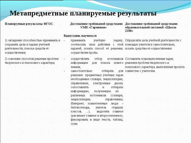 Метапредметные планируемые результаты Планируемые результаты ФГОСДостижение...