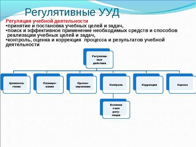 Регулятивные УУД Регуляция учебной деятельности принятие и постановка учебны...