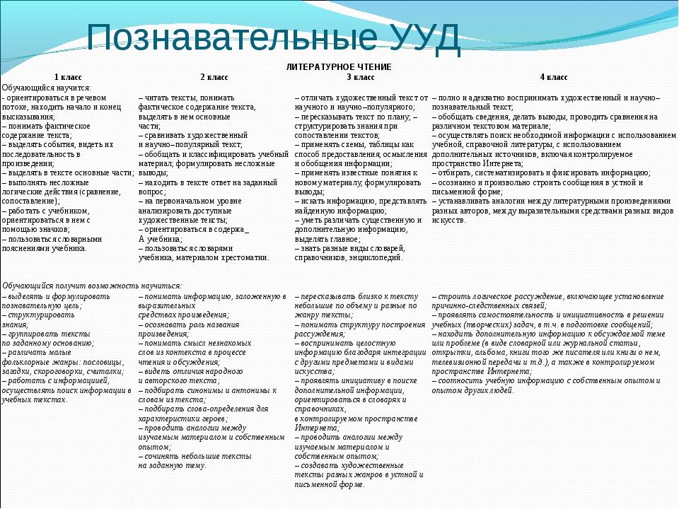 Познавательные УУД ЛИТЕРАТУРНОЕ ЧТЕНИЕ 1 класс2 класс3 класс4 класс Обуча...