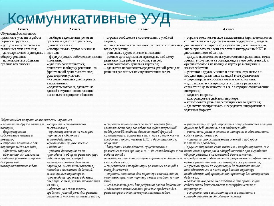 Коммуникативные УУД 1 класс2 класс3 класс4 класс Обучающийся научится: пр...