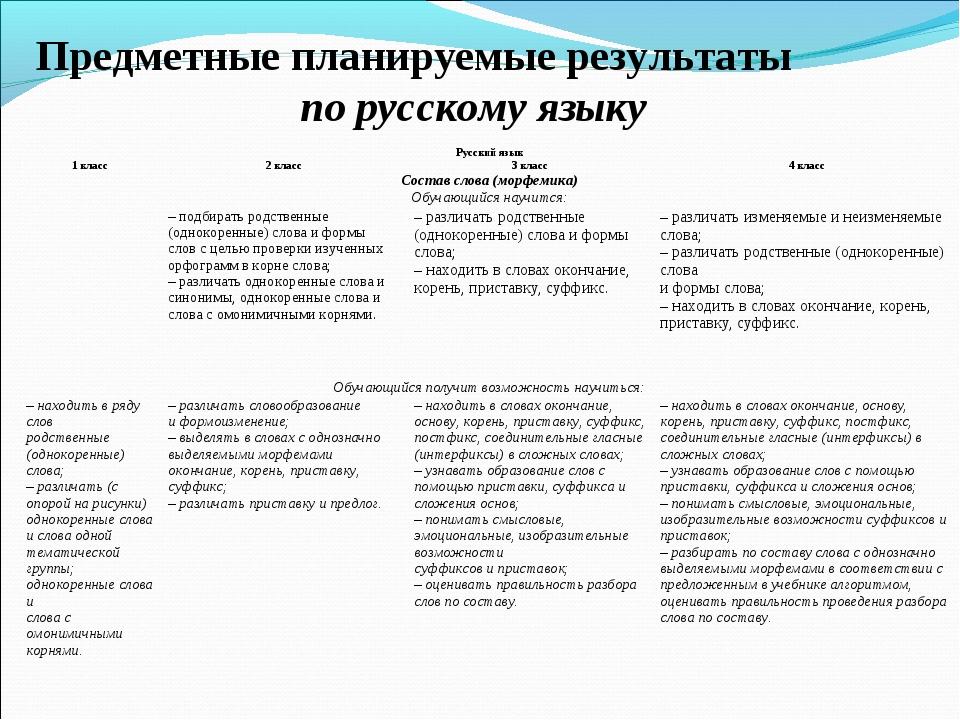 Предметные планируемые результаты по русскому языку Русский язык 1 класс2 к...