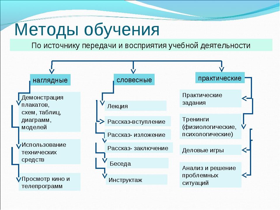 Назначение и использование схем в обучении