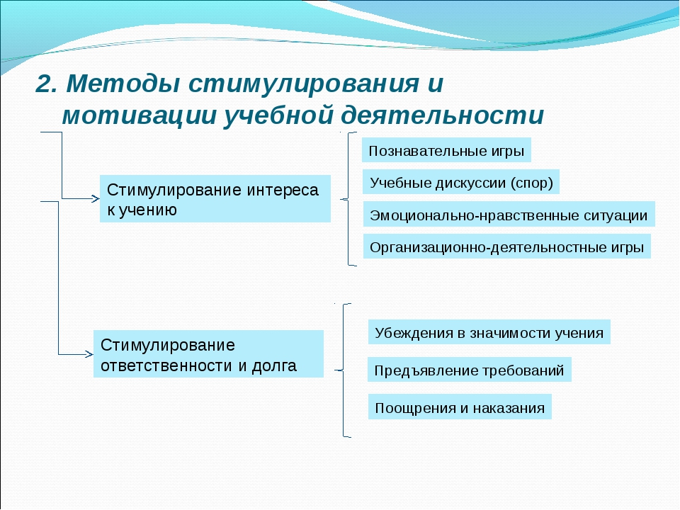 2. Методы стимулирования и мотивации учебной деятельности Стимулирование инте...