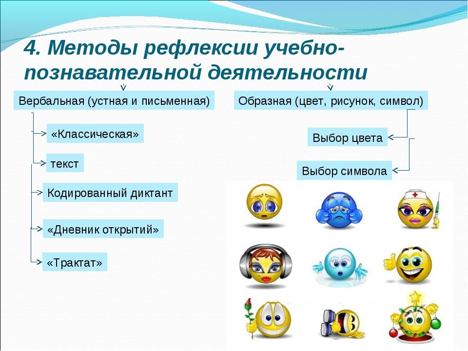 4. Методы рефлексии учебно-познавательной деятельности Вербальная (устная и п...