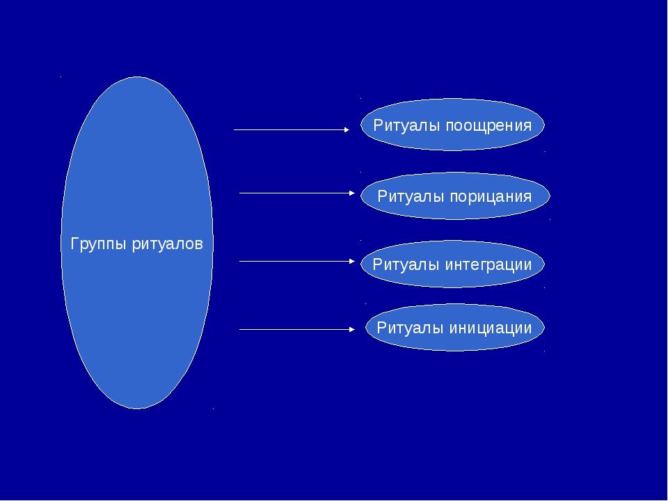Группы ритуалов Ритуалы поощрения Ритуалы порицания Ритуалы интеграции Ритуал...