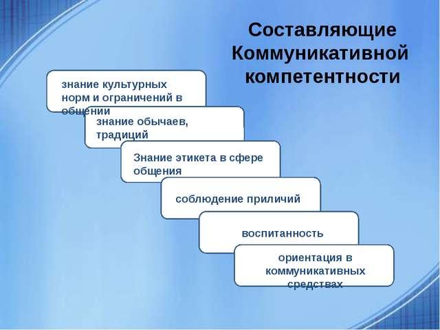 Составляющие Коммуникативной компетентности знание культурных норм и ограниче...